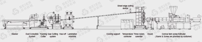 APET PETG CPET Sheet Extrusion Line