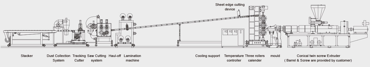 Sheet Extruder Line